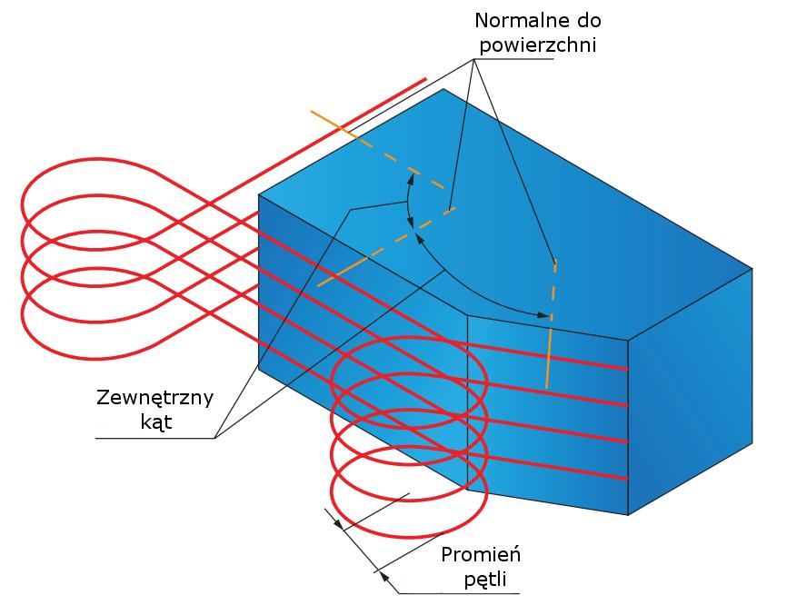 Modyfikacja ścieżek narzędzia