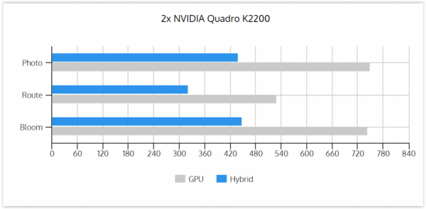 GPU vs Hybrid 2xK2200