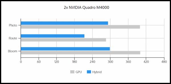 GPU vs Hybrid 2xM4000