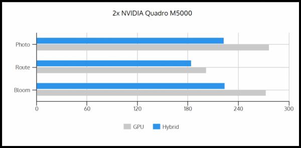GPU vs Hybrid 2xM5000