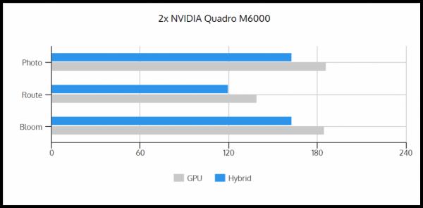 GPU vs Hybrid 2xM6000