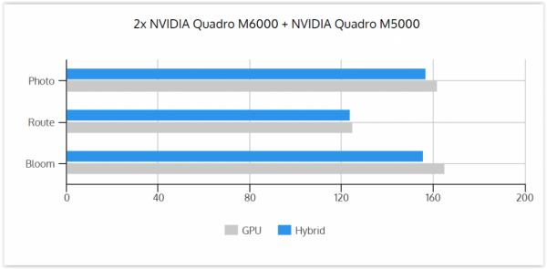 GPU vs Hybrid 2xM6000 and M5000