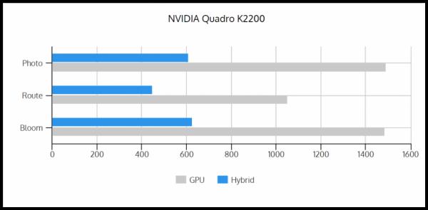 GPU vs Hybrid K2200