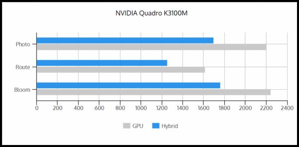 GPU vs Hybrid K3100M