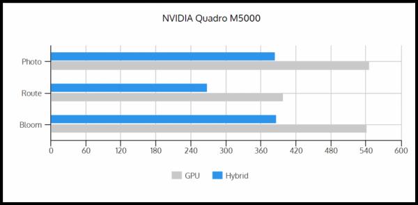 GPU vs Hybrid M5000