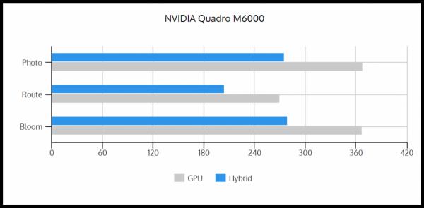 GPU vs Hybrid M6000