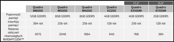 Porównanie kart graficznych NVIDIA Quadro