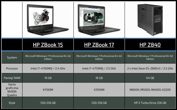 Specyfikacja HP