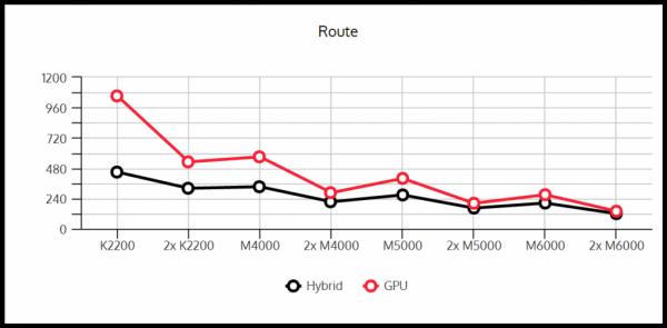 Wydajnosc kart graficznych zestawienie Route