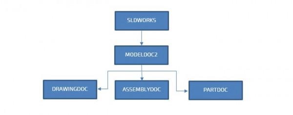 SOLIDWORKS makro diagram