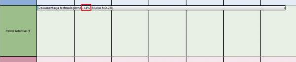 pmdesk procent wykonania zadania