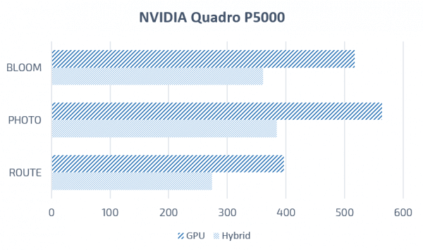 SOLIDWORKS Visualize nvidia quadrop5000
