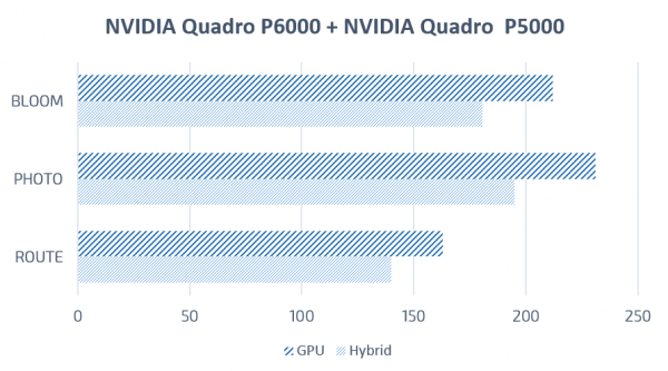 SOLIDWORKS Visualize nvidia quadro p6000 p5000