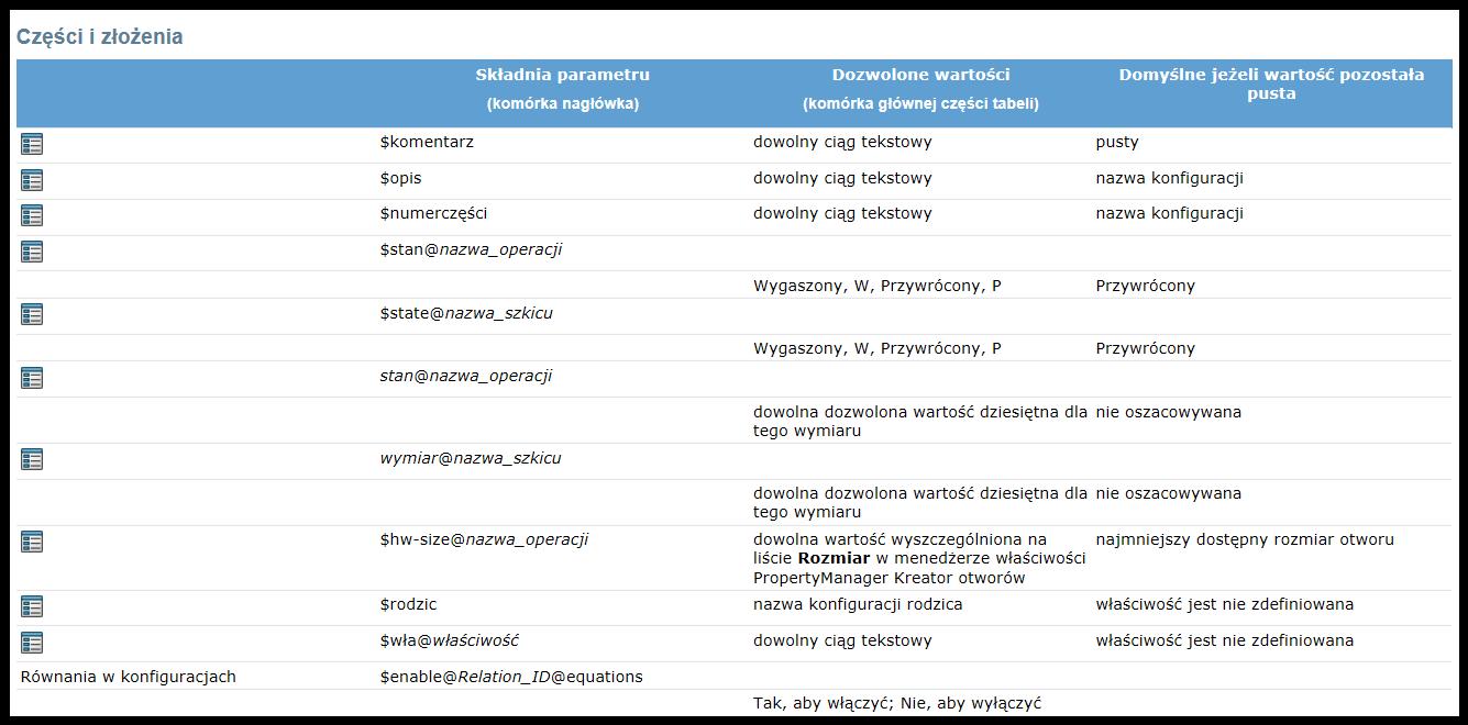 lista parametrów konfiguracje