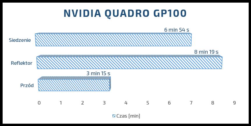 NVIDIA quadro gp100 solidworks