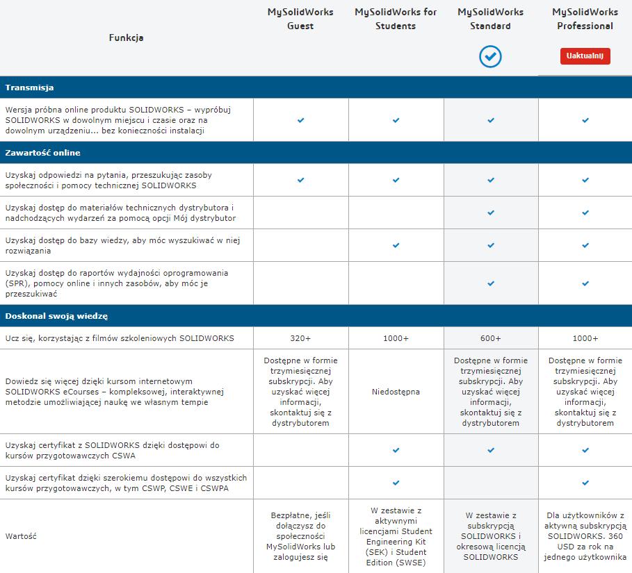 mysolidworks funkcja solidworks cswa cswp tutorial