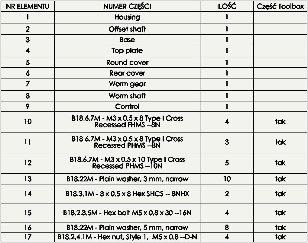 sorotowanie bom tabeli listy materiałów solidworks