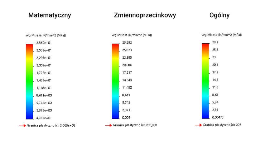 Formaty liczb na wykresie w SOLIDWORKS Simulation