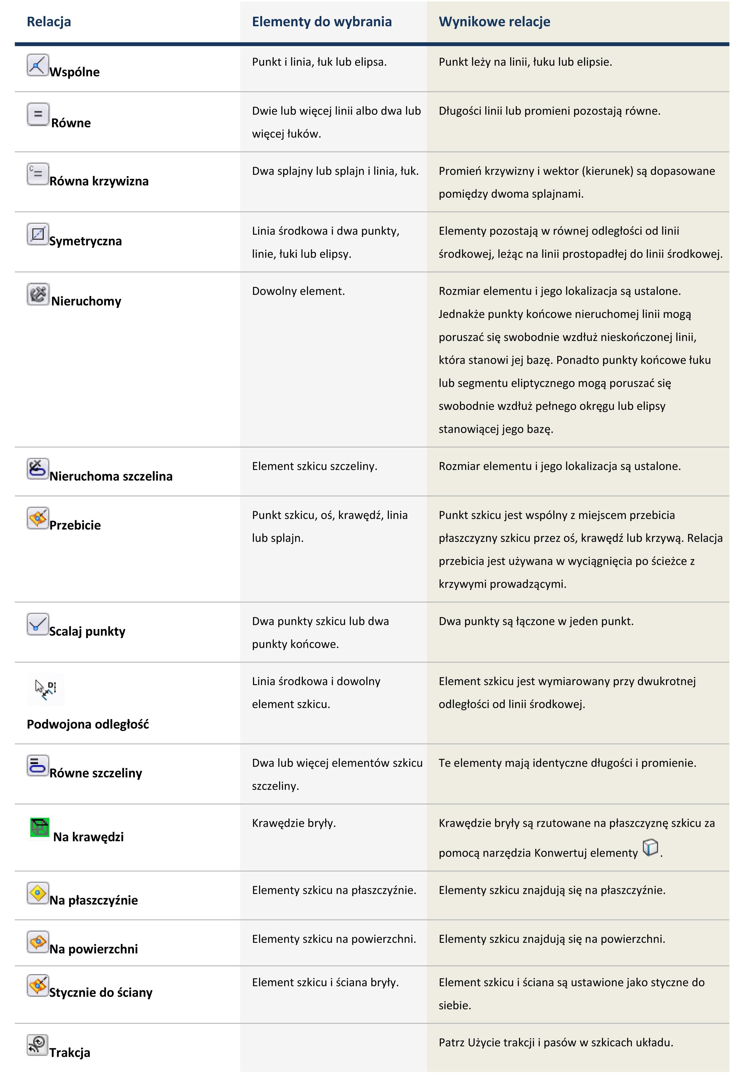 Relacje w szkicu SOLIDWORKS- tabela nr 1