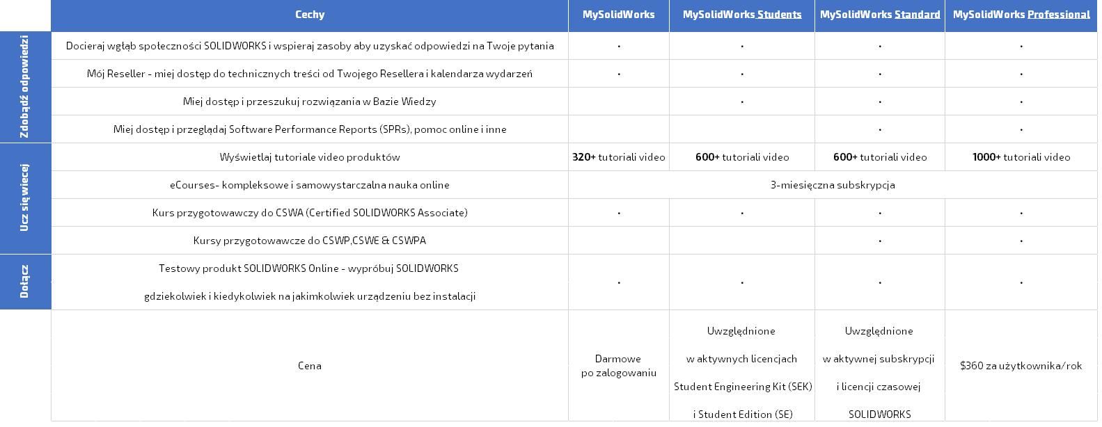 Subskrypcja MySolidWorks Professional
