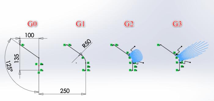 Relacja ciągłości skrętnej G3 w SOLIDWORKS 2020
